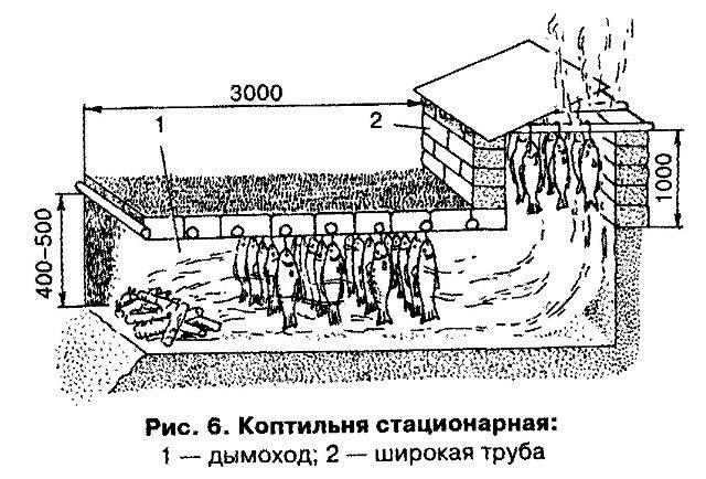 Схема коптильни холодного копчения из дерева своими руками чертежи 11