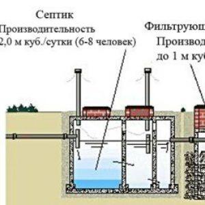 Розрахунок вигрібної ями: обсяг, глибина, діаметр