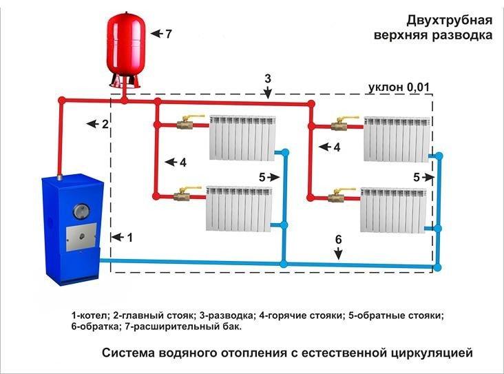 Двухтрубная система отопление своими руками 126