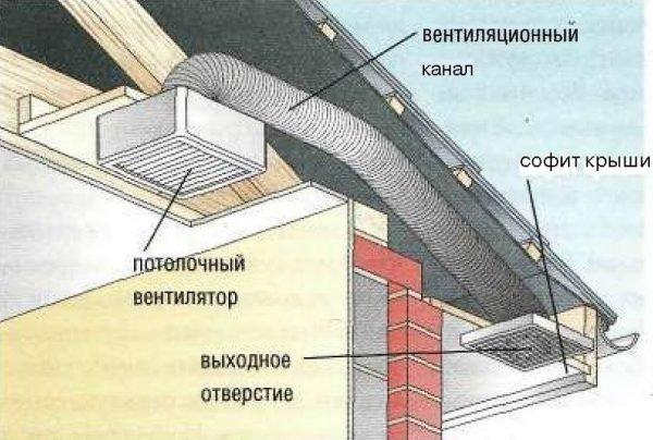 Вытяжка на крышу своими руками 99