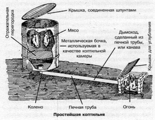 Как построить холодную коптильню своими руками 696
