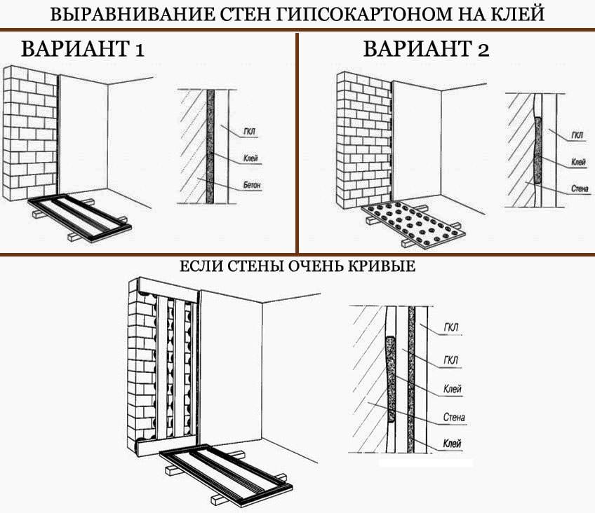 Выравнивание стен гвл своими руками - ОКТАКО