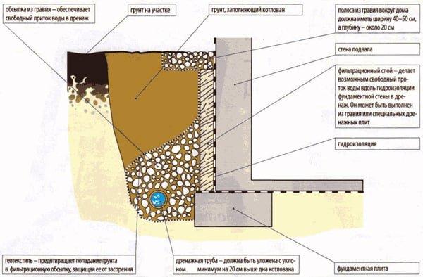 Дренаж возле дома своими руками на глинистых почвах 16