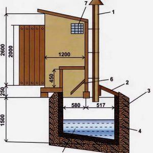 Вентиляція вигрібної ями приватного будинку