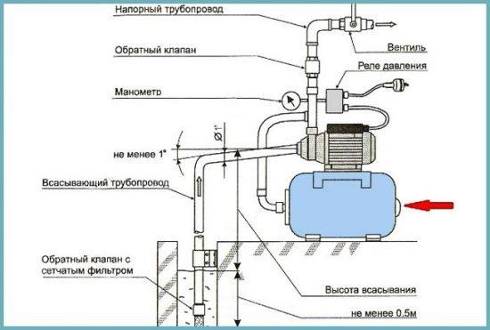 Водопровод своими руками реле давления 16