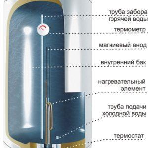 Як користуватися водонагрівачем (бойлером): правила використання