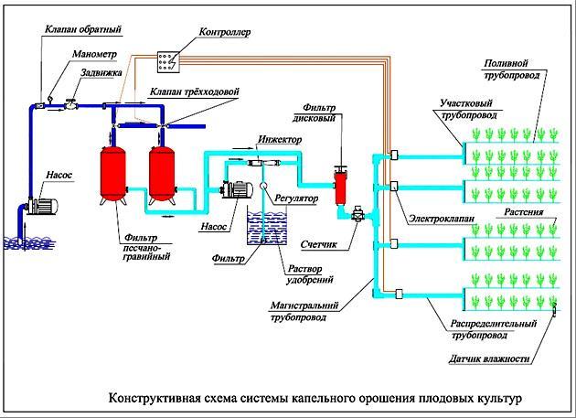 Автоматизированная система полива своими руками 32