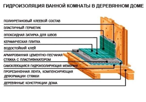 Гидроизоляция ванной в каркасном доме своими руками 25