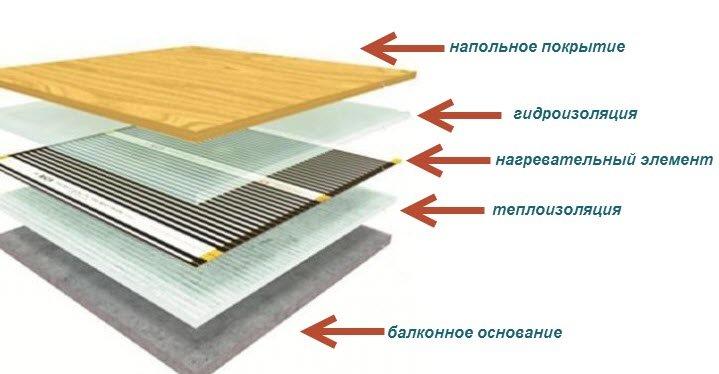Тепла підлога на балконі: альтернатива виносу батареї ремонт.