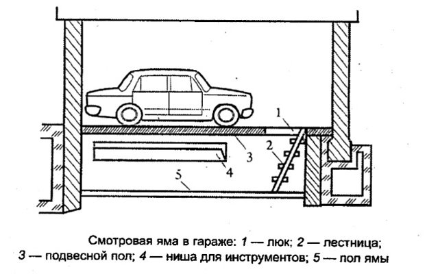 Схема гаража для грузовиков