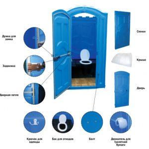 Пластиковий туалет для дачі: як правильно вибрати?