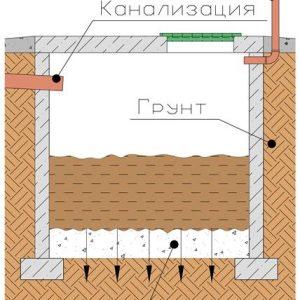 Вигрібна яма: санітарні та будівельні норми і правила
