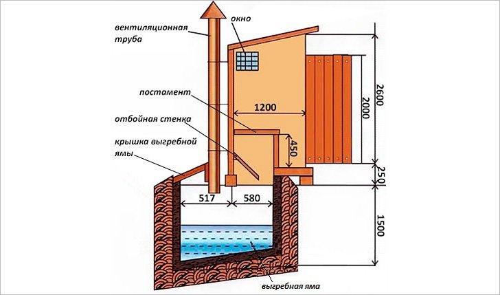 Построить туалет из кирпича на даче своими руками чертежи