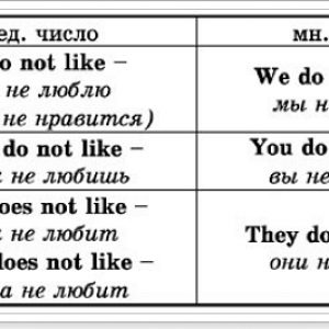 Негативна форма англійського речення