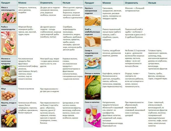 Профилактика развития диатеза у новорожденного, аллергии, дисбактериоза и чрезмерного газообразования.