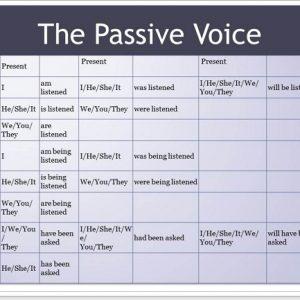 Passive Voice в англійській мові