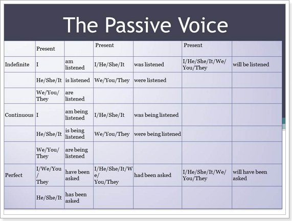essays on passive voicce English short stories active voice and passive voice english short stories list run and play lisa returns home she cannot believe her eyes.
