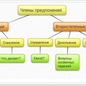 Члени речення в англійській мові