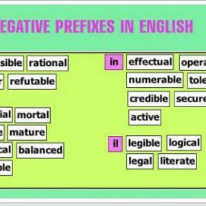 Негативні приставки англійських прикметників