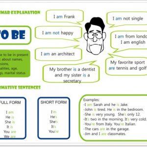 Дієслово To Be: форми дієвідміни і функцій