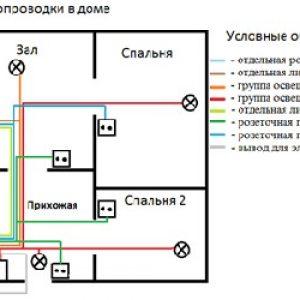 Заміна електропроводки в квартирі своїми руками