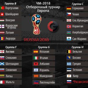 Відбірковий турнір чемпіонату світу з футболу 2018 року. Таблиця