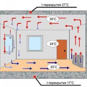 Вивчаємо енергозберігаючі конвекторні обігрівачі для дому