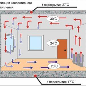 Як вибрати конвектор для обігріву дачі