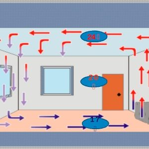 Конвектори з електронними термостатами і цифровим управлінням