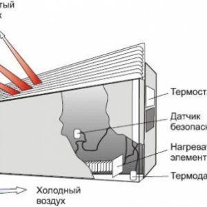 Як вибрати електричний конвектор