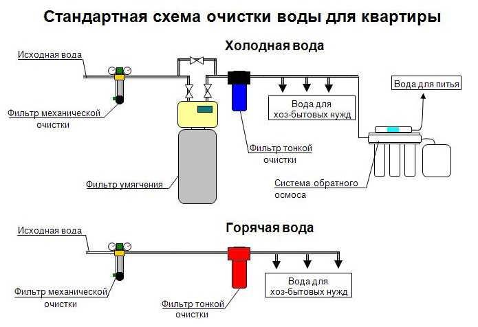 Схема установки водяного фильтра