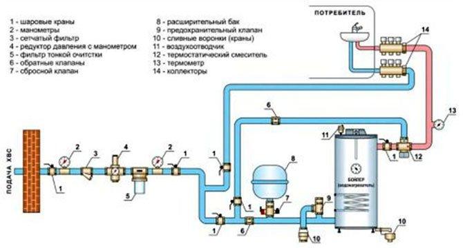 Схема водоснабжения двухэтажного частного дома от скважины 138