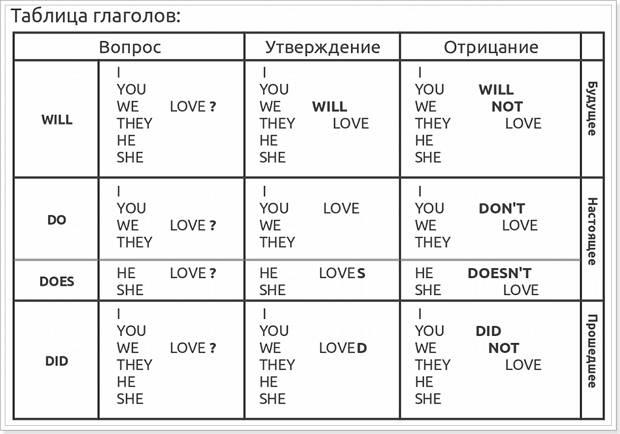 Базовая схема глаголов английский