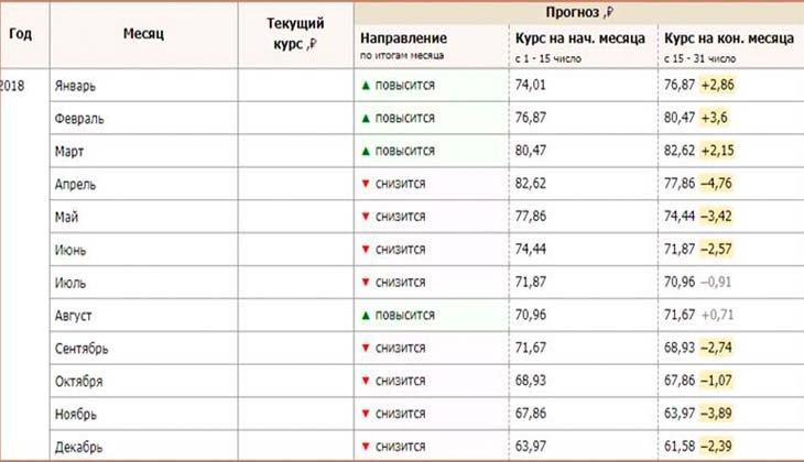 Прогноз курса валюты в 2018 году в россии