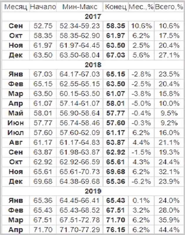 Прогноз на доллар на 2018 год график